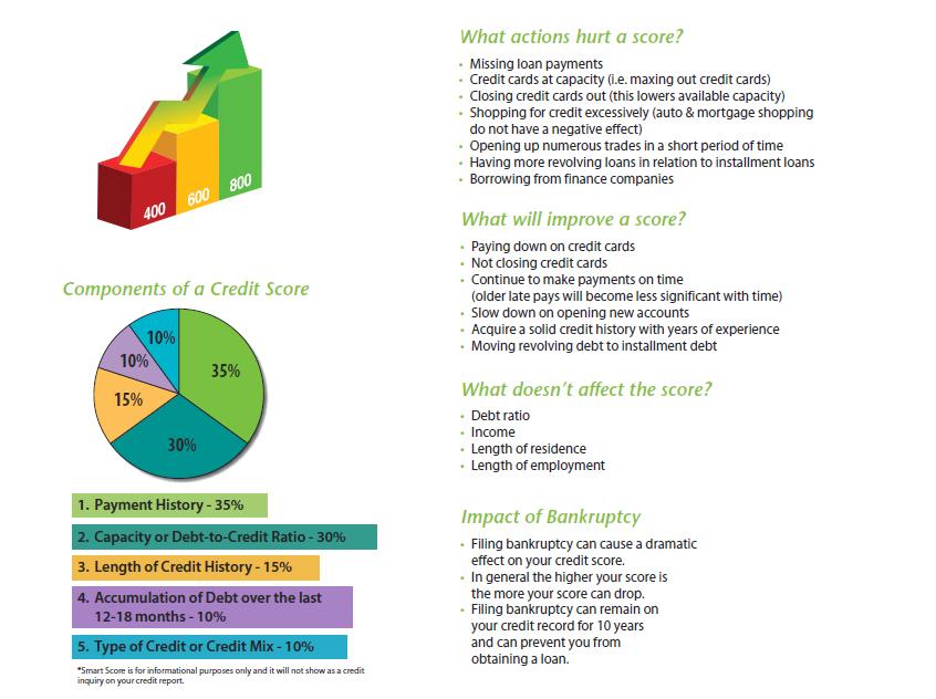smartscore - Pathways Financial Credit Union